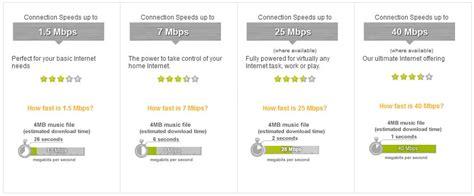 provider centurylink high speed dsl