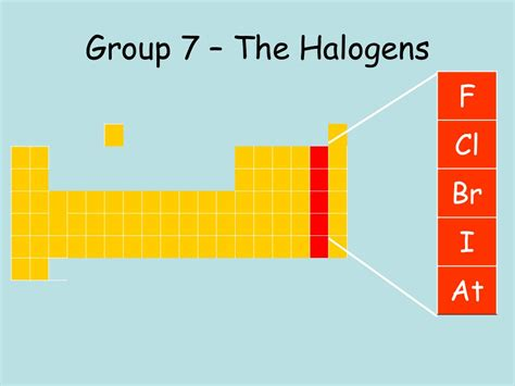 halogen elements periodic table electronic configuration halogen characterisitcs