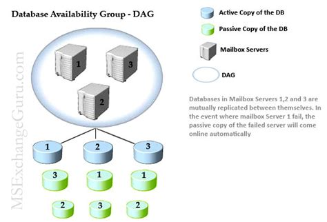 dag diagram database availability diagramatic represenation
