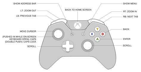 complete wiring diagram for an xbox one controller xbox