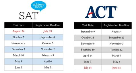 sections of the sat sat act academy college coaches