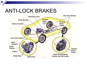 Anti Lock Brake System Abs Brake Assist Anti Lock Brakes System