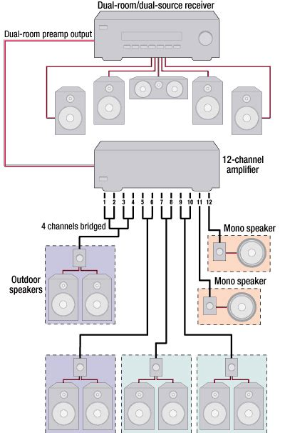 how to wire a room diagram how to power a multi room system diagram room and