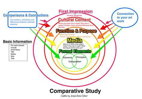 branches of government venn diagram venn diagram compare and contrast rubric euler diagram