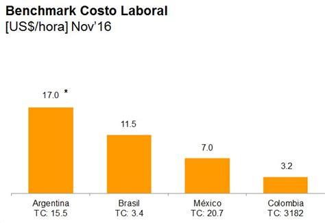 costo de hora laboral colombia costo de hora laboral colombia hora extra trabajo