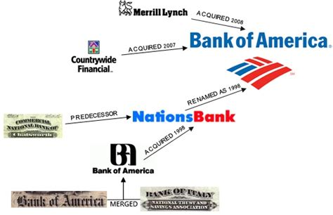 origin of bank history of the big four banks of us data