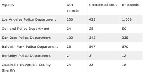 Dui Arrest Records In California California Dui Checkpoints Impound 6 Cars For Every Dui Arrest Made Huffpost