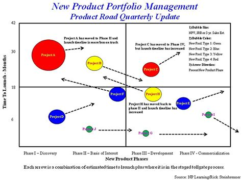 product management essentials tools and techniques for becoming an effective technical product manager books brand management product portfolio management are you