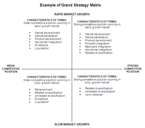 design brief nedir grand strategy matrix mba tutorials
