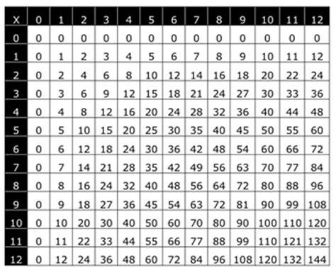 12 x 12 table multiplication chart 12 x 12 by erika west teachers pay