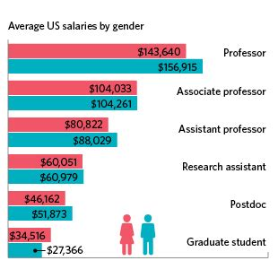 Adf Gap Year 2018 - 2016 sciences salary survey the scientist magazine 174