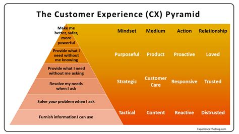 design management experience experience the blog the cx pyramid why most customer