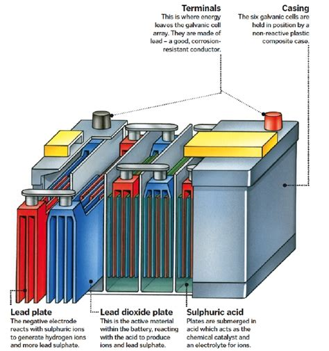 how to a not to inside inside car batteries how it works magazine