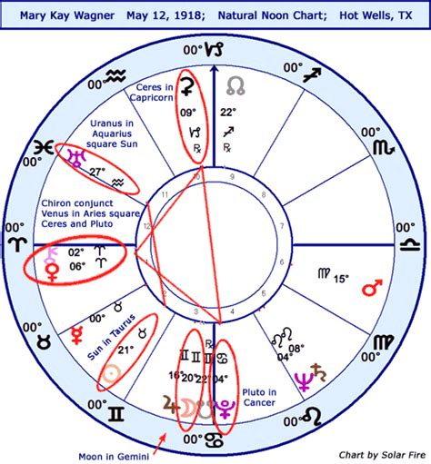 astrology room daily astrology horoscope stariq