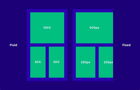 fluid grid layout vs responsive design responsive design best practices and considerations toptal