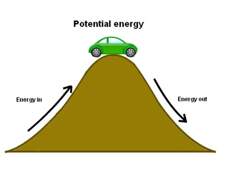 the simple physics of energy use books what is the potential difference voltage in electrical