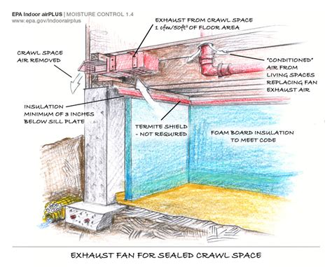 crawl space exhaust fan with humidistat how to find and prevent mold basements crawl spaces