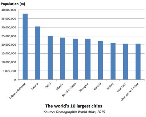 2016 s best u s cities to flip houses masetv where are largest cities in the world the top world
