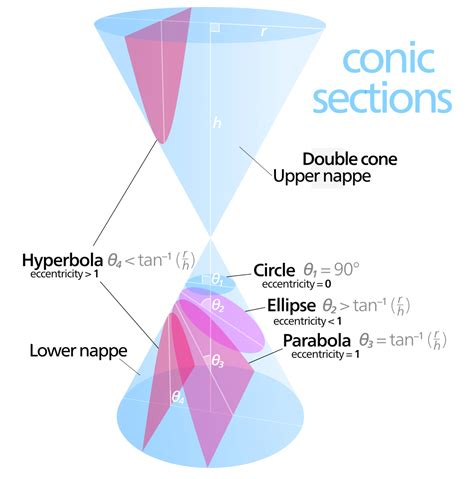 What Are Conic Sections by File The Conical Cones Of Conics Svg