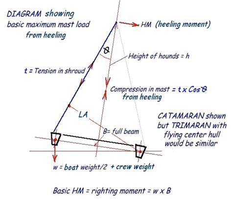 catamaran vs monohull capsize masts sails rigging