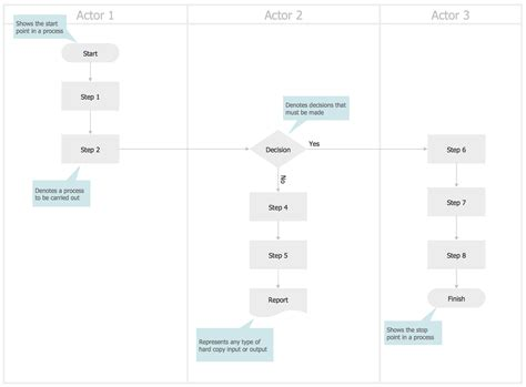 cross functional process map template cross functional flowcharts solution conceptdraw