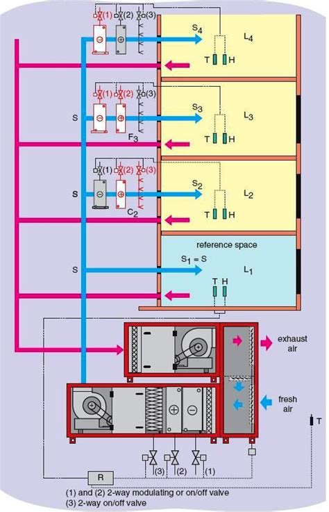room to room ventilation system hybrid systems use both air and water cooled or heated in central plant room distribution to