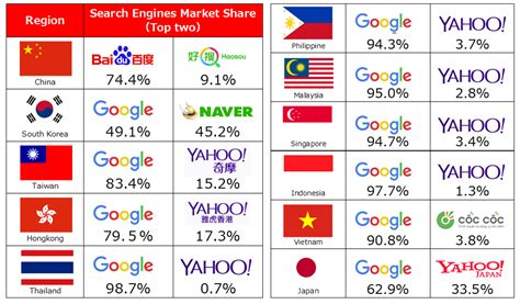 best search engine search engine market in asia january 2016 ajpr