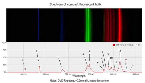 Mercury L Spectrum by Lab Spectrometer Testing