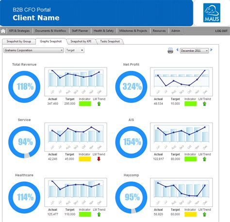kpi dashboard templates maus hub kpi dashboard kpi software maus