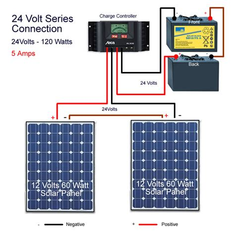 Solar Energy In Pakistan Connecting Solar Pannels With