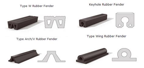 ideal rubber sts rubber fender supplier china marine rubber fender