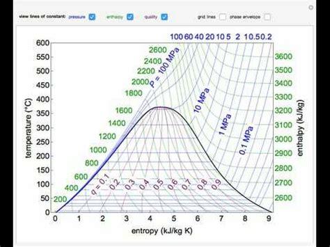 temperature entropy diagram temperature entropy diagram for water