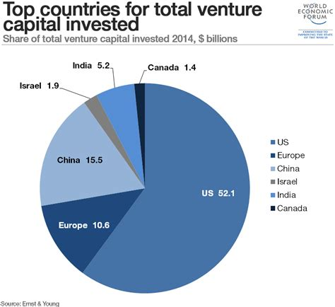 Best Mba For Venture Capital by The Surprising Factor That Influences The Success Of