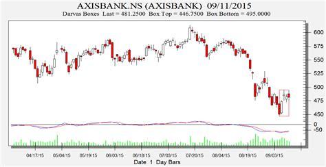 nse axis bank hindalco hdil and axis bank darvas box analysis bramesh