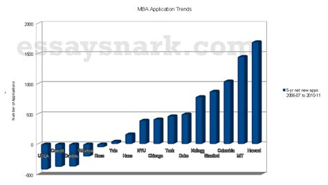 Mba Admissions Trends by 6 Year Mba Application Trends And A Fall At Certain