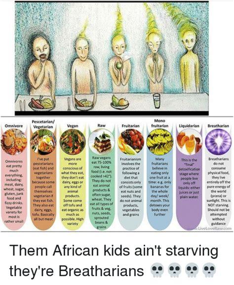Mono Diet Detox by Pescetarian Mono Omnivore Vegetarian Vegan Fruitarian