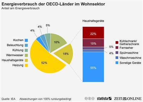 Alat Pres Plastik Jajan infografik energieverbrauch der oecd l 228 nder im wohnsektor