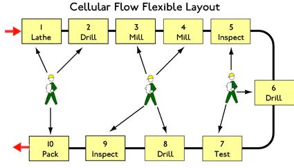 work cell layout strategy lean cellular manufacturing processing methods layouts