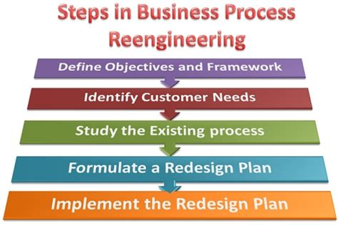 design definition in business what are the steps involved in business process