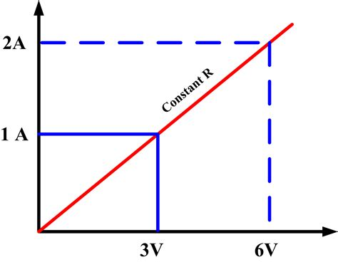 resistor current voltage relationship resistor current voltage relationship 28 images ppt