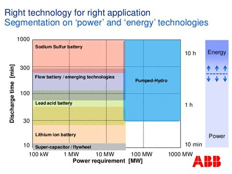abb supercapacitor conventional lithium ion capacitor application to renewable energy 28 images lithium ion
