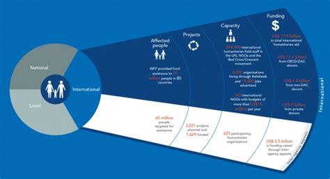 data visualization challenge 2014 humanitarian data visualization challenge ocha