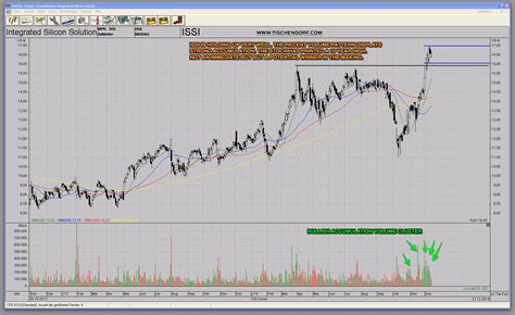 stock accumulation pattern issi integrated silicon solution chart with bullish
