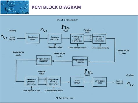 block diagram of modulation pulse code modulation block diagram intergeorgia info