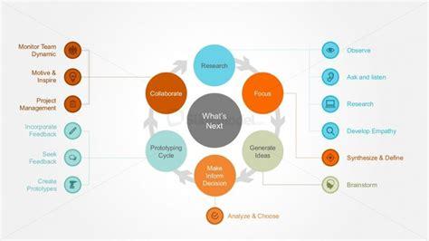 design thinking diagram design thinking circle diagram infographics slidemodel