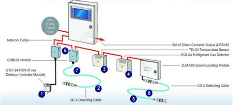 Water Leakage Detector With Detection 20 Meter Cable method statement for testing commissioning of leak