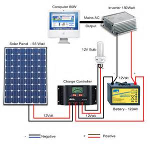 factors to consider before buying solar inverters b2b news b2b products information