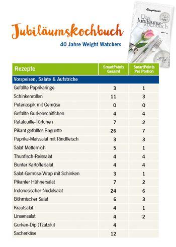 weight watchers tabelle smartpoints umgerechnet weight watchers 214 sterreich