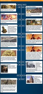 ancient india timeline history maps
