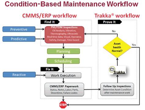 maintenance workflow diagram helping sap make sense of condition based maintenance